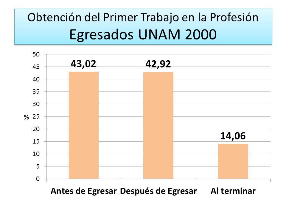 Obtención del Primer Trabajo en la Profesión Egresados UNAM 2000