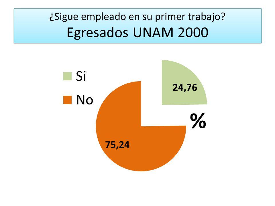 ¿Sigue empleado en su primer trabajo? Egresados UNAM 2000