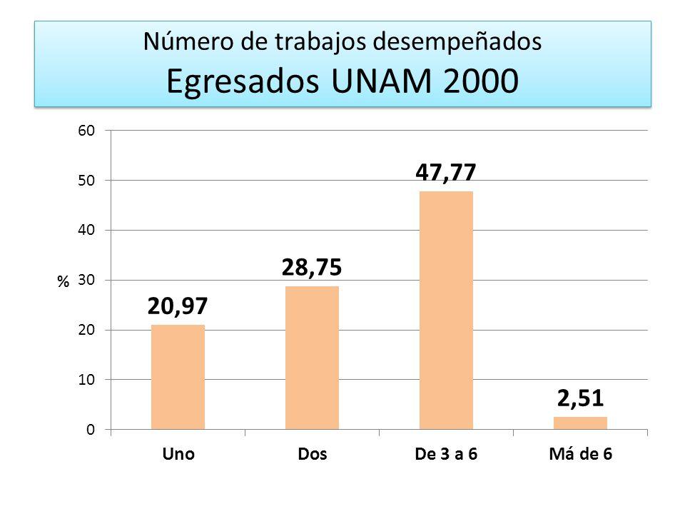 Número de trabajos desempeñados Egresados UNAM 2000