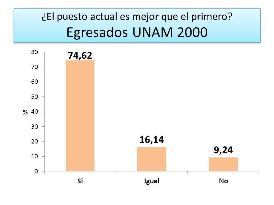 ¿El puesto actual es mejor que el primero? Egresados UNAM 2000