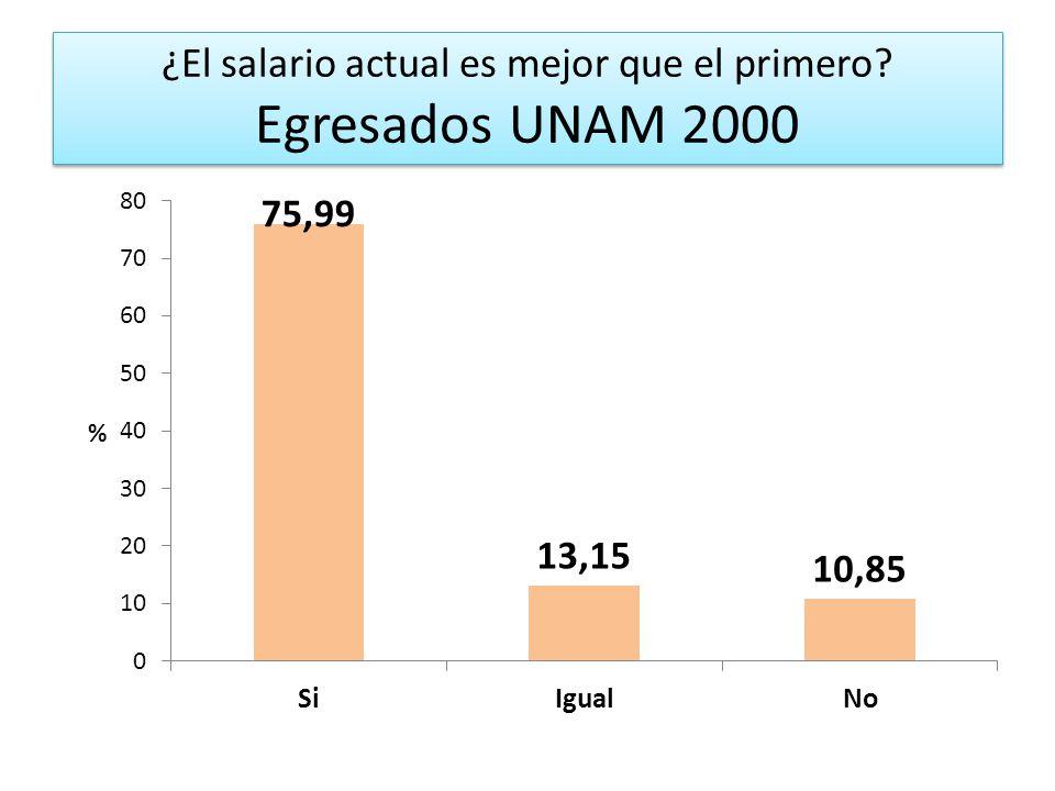 ¿El salario actual es mejor que el primero? Egresados UNAM 2000