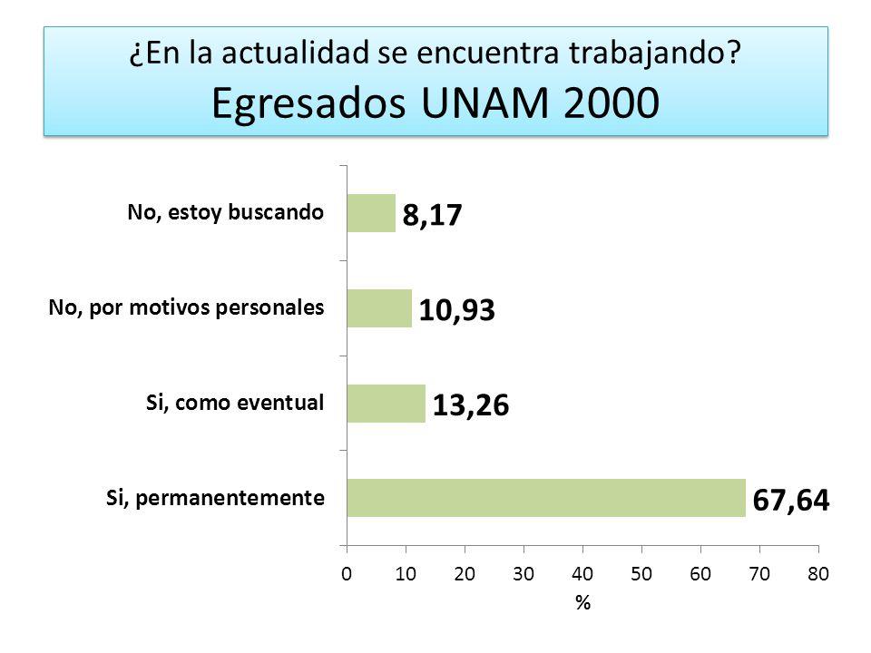 ¿En la actualidad se encuentra trabajando? Egresados UNAM 2000