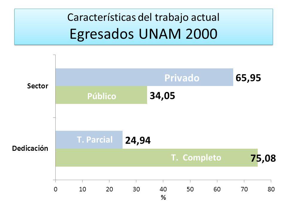 Características del trabajo actual Egresados UNAM 2000