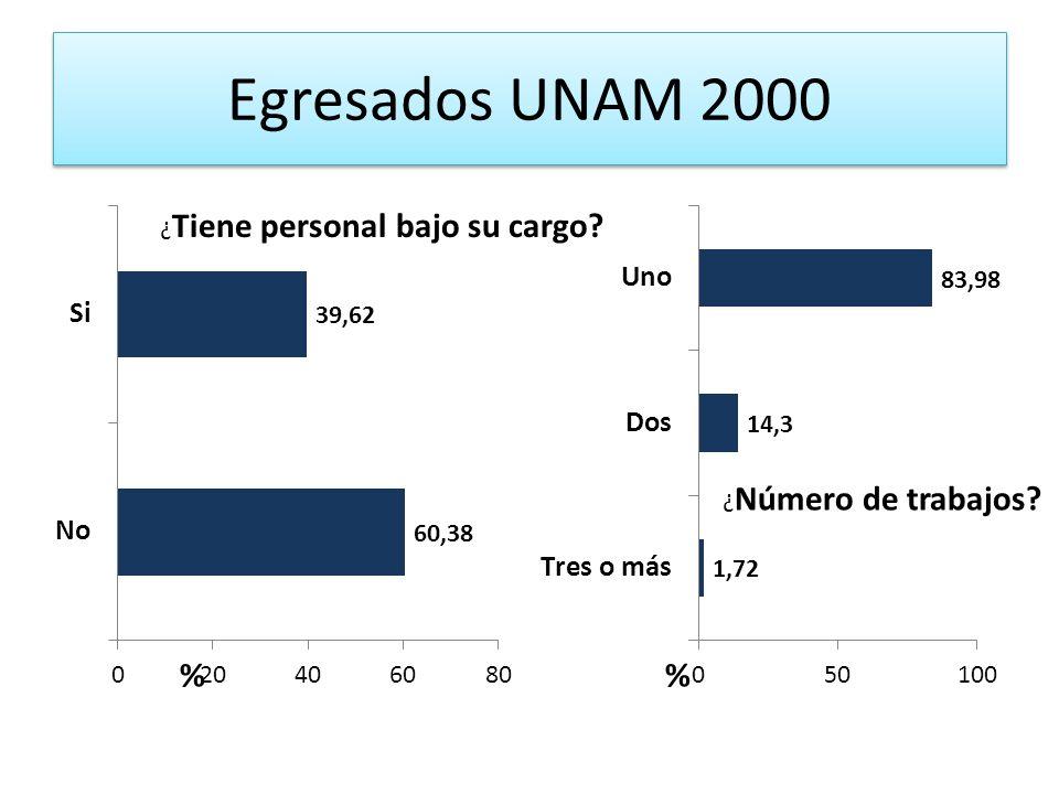 Egresados UNAM 2000 ¿ Tiene personal bajo su cargo? ¿ Número de trabajos?
