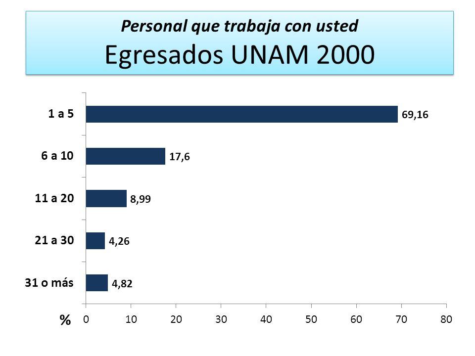Personal que trabaja con usted Egresados UNAM 2000