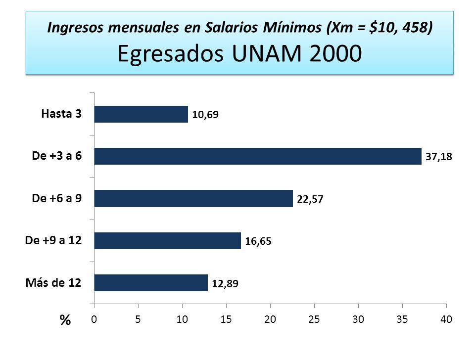 Ingresos mensuales en Salarios Mínimos (Xm = $10, 458) Egresados UNAM 2000