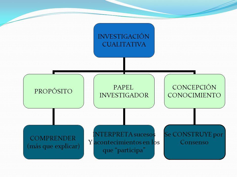 INVESTIGACIÓN CUALITATIVA PROPÓSITO COMPRENDER (más que explicar) PAPEL INVESTIGADOR INTERPRETA sucesos Y acontecimientos en los que participa CONCEPC