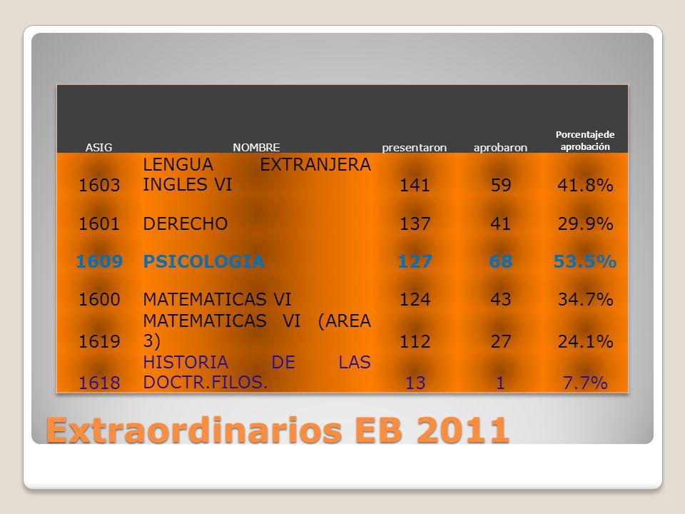 Extraordinarios EB 2011