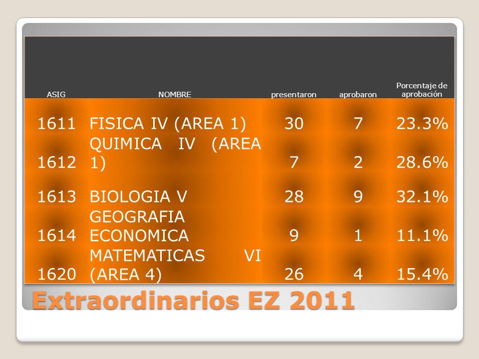 Extraordinarios EZ 2011