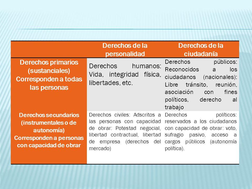 Durante mucho tiempo la declaración de derechos en nuestra Constitución de denominó De las garantías individuales.