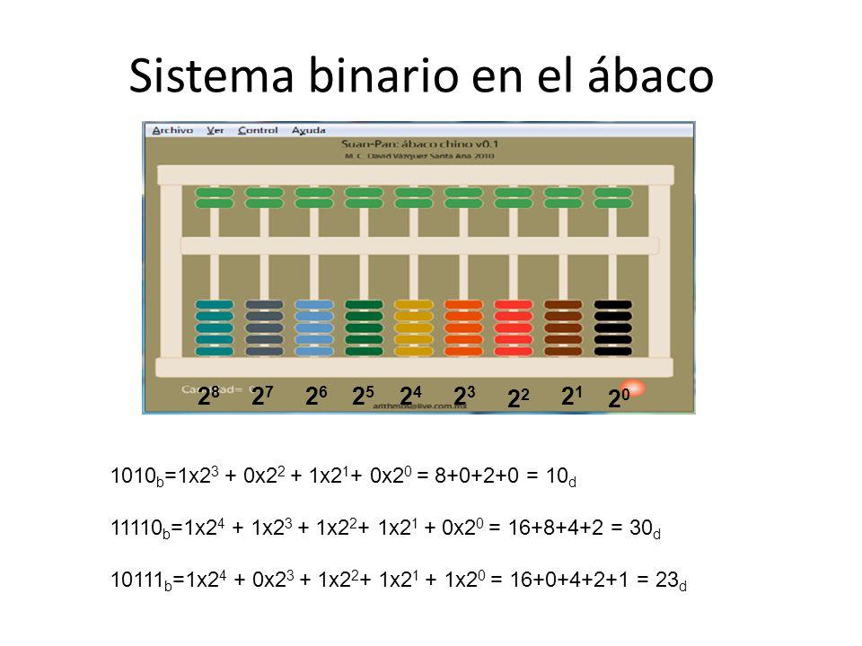 Sistema binario en el ábaco 2626 2121 2 2323 2424 2525 2020 2727 2828 1010 b =1x2 3 + 0x2 2 + 1x2 1 + 0x2 0 = 8+0+2+0 = 10 d 11110 b =1x2 4 + 1x2 3 +