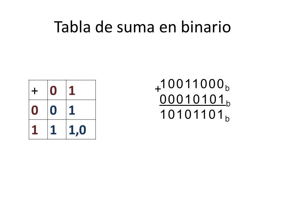 Tabla de suma en binario +01 001 111,0 10011000 b 00010101 b 10101101 b +