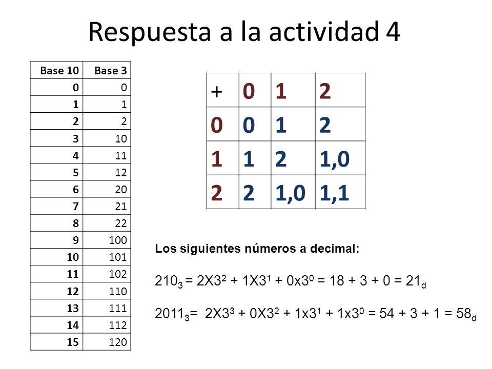 Respuesta a la actividad 4 +012 0012 1121,0 22 1,1 Base 10Base 3 00 11 22 310 411 512 620 721 822 9100 10101 11102 12110 13111 14112 15120 Los siguien