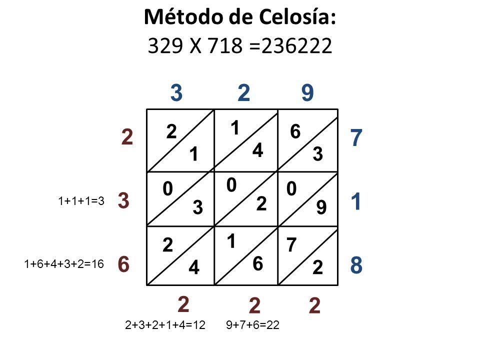 Método de Celosía: 329 X 718 =236222 329 8 1 7 6 3 2 7 9 0 1 4 6 1 2 0 2 1 4 2 3 0 22 2 6 3 2 1+1+1=3 1+6+4+3+2=16 2+3+2+1+4=129+7+6=22