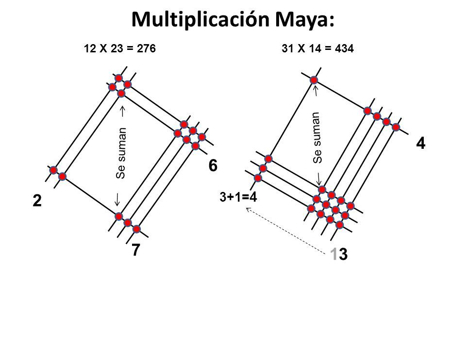 Multiplicación Maya: 12 X 23 = 276 7 Se suman 6 2 31 X 14 = 434 3+1= 4 Se suman 1313 4