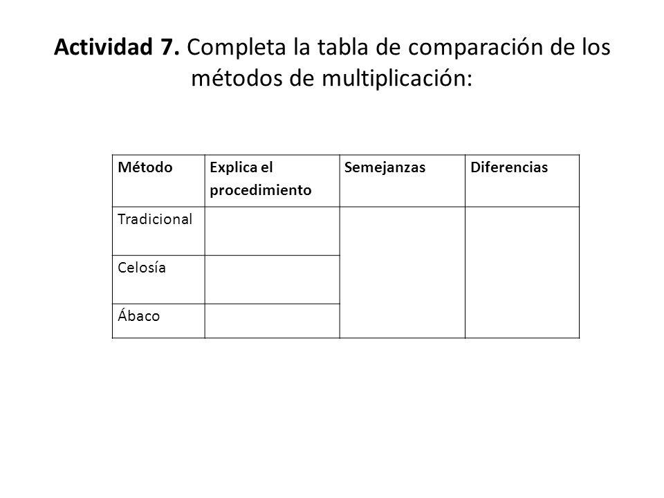 Actividad 7. Completa la tabla de comparación de los métodos de multiplicación: Método Explica el procedimiento SemejanzasDiferencias Tradicional Celo
