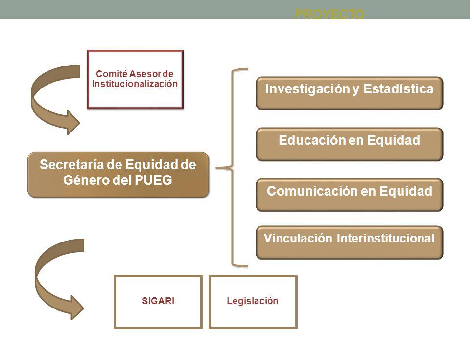 PROYECTO Secretaría de Equidad de Género del PUEG Investigación y Estadística Educación en Equidad Comunicación en Equidad Vinculación Interinstitucio