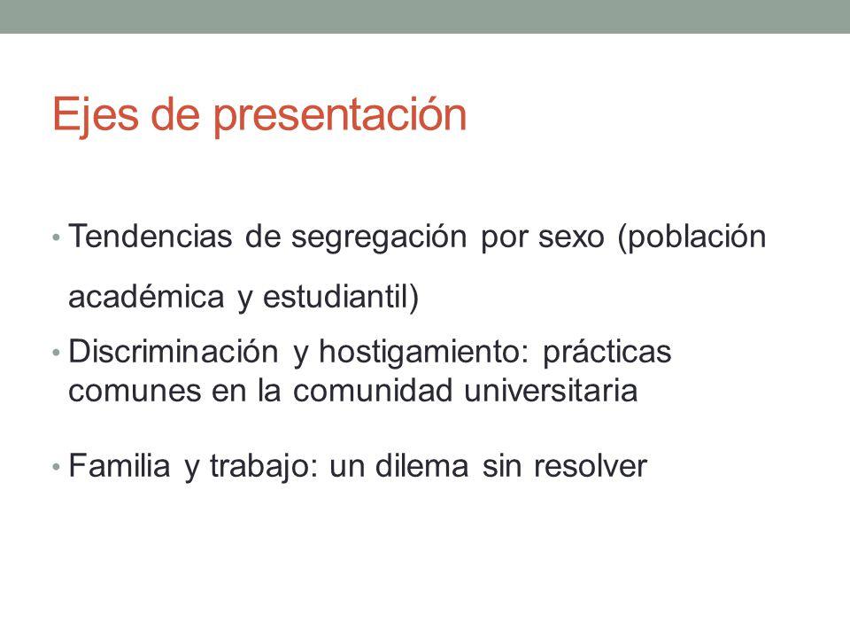 Ejes de presentación Tendencias de segregación por sexo (población académica y estudiantil) Discriminación y hostigamiento: prácticas comunes en la co
