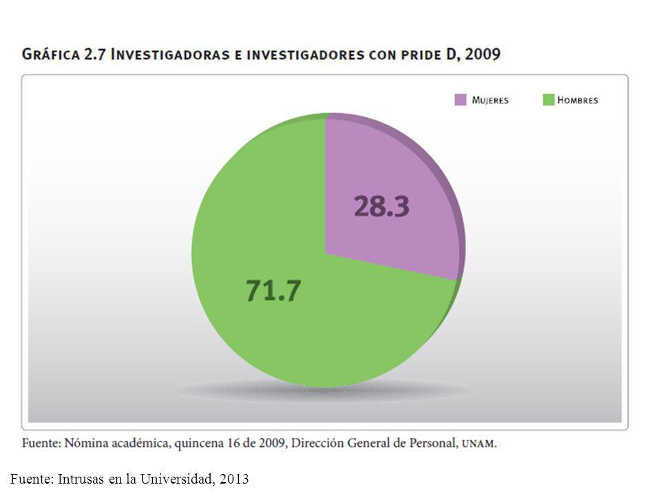 Fuente: Intrusas en la Universidad, 2013