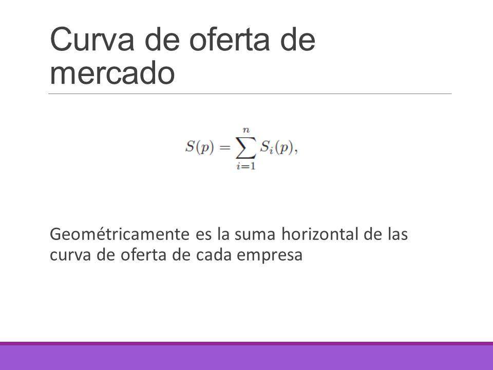 Curva de oferta de mercado Geométricamente es la suma horizontal de las curva de oferta de cada empresa