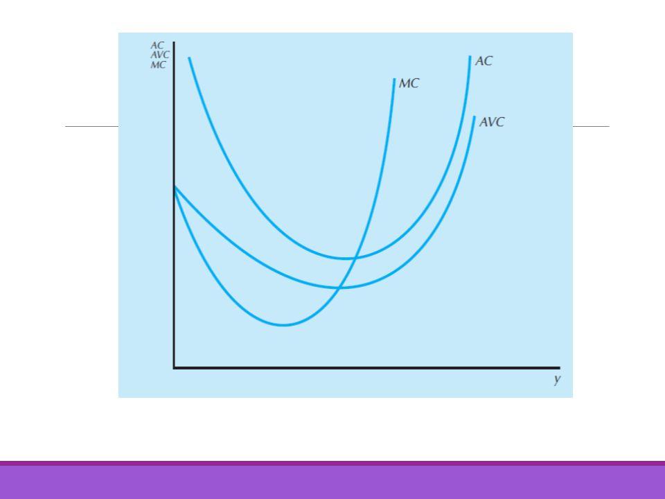 Curva de oferta Sin importar el precio de mercado, una empresa elegirá un nivel de producto donde: p =costo marginal Entonces el costo marginal de una empresa competitiva debe ser su curva de oferta