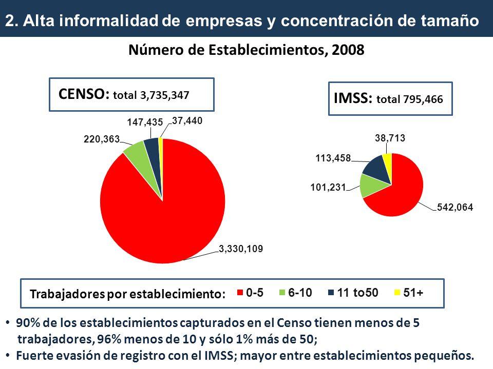 2. Alta informalidad de empresas y concentración de tamaño CENSO: total 3,735,347 IMSS: total 795,466 90% de los establecimientos capturados en el Cen