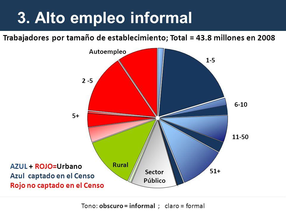 3. Alto empleo informal Trabajadores por tamaño de establecimiento; Total = 43.8 millones en 2008 Tono: obscuro = informal ; claro = formal