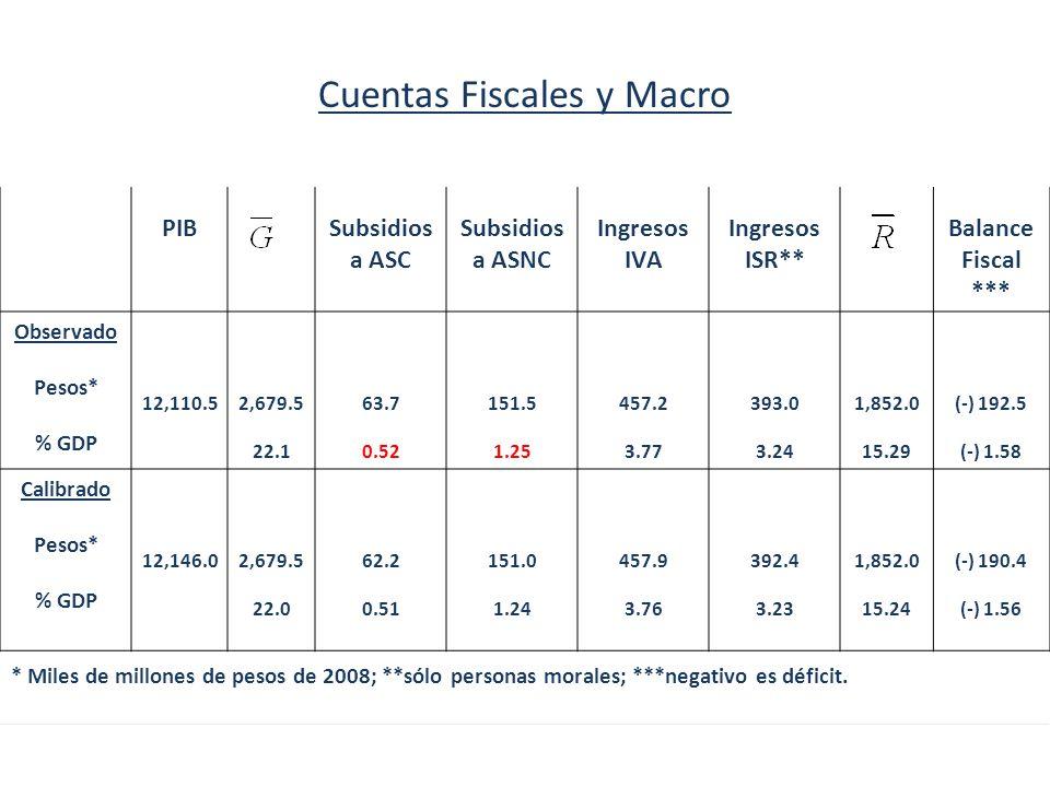 PIBSubsidios a ASC Subsidios a ASNC Ingresos IVA Ingresos ISR** Balance Fiscal *** Observado Pesos* % GDP 12,110.52,679.5 22.1 63.7 0.52 151.5 1.25 457.2 3.77 393.0 3.24 1,852.0 15.29 (-) 192.5 (-) 1.58 Calibrado Pesos* % GDP 12,146.02,679.5 22.0 62.2 0.51 151.0 1.24 457.9 3.76 392.4 3.23 1,852.0 15.24 (-) 190.4 (-) 1.56 Cuentas Fiscales y Macro * Miles de millones de pesos de 2008; **sólo personas morales; ***negativo es déficit.