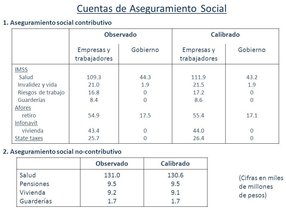 19 Labor market implications of social programs ObservadoCalibrado Empresas y trabajadores GobiernoEmpresas y trabajadores Gobierno IMSS Salud Invalidez y vida Riesgos de trabajo Guarderías Afores retiro Infonavit vivienda State taxes 109.3 21.0 16.8 8.4 54.9 43.4 25.7 44.3 1.9 0 17.5 0 111.9 21.5 17.2 8.6 55.4 44.0 26.4 43.2 1.9 0 17.1 0 Cuentas de Aseguramiento Social 1.