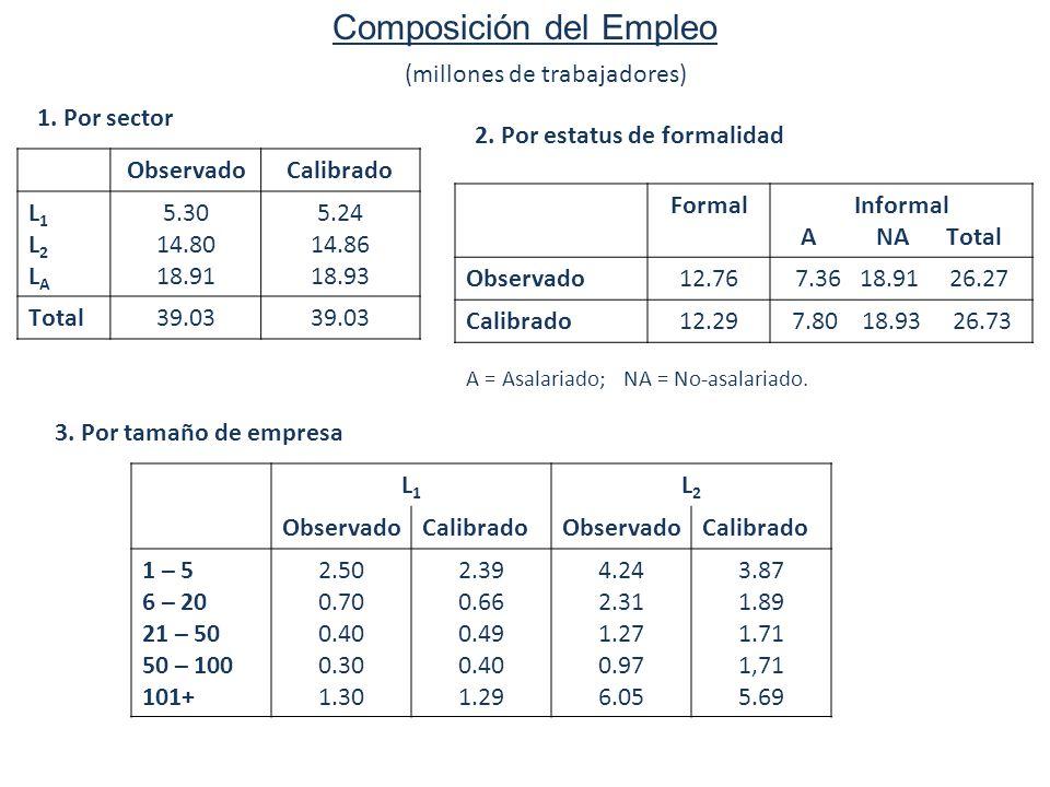 20 Labor market implications of social programs Composición del Empleo ObservadoCalibrado L1L2LAL1L2LA 5.30 14.80 18.91 5.24 14.86 18.93 Total39.03 (millones de trabajadores) 1.