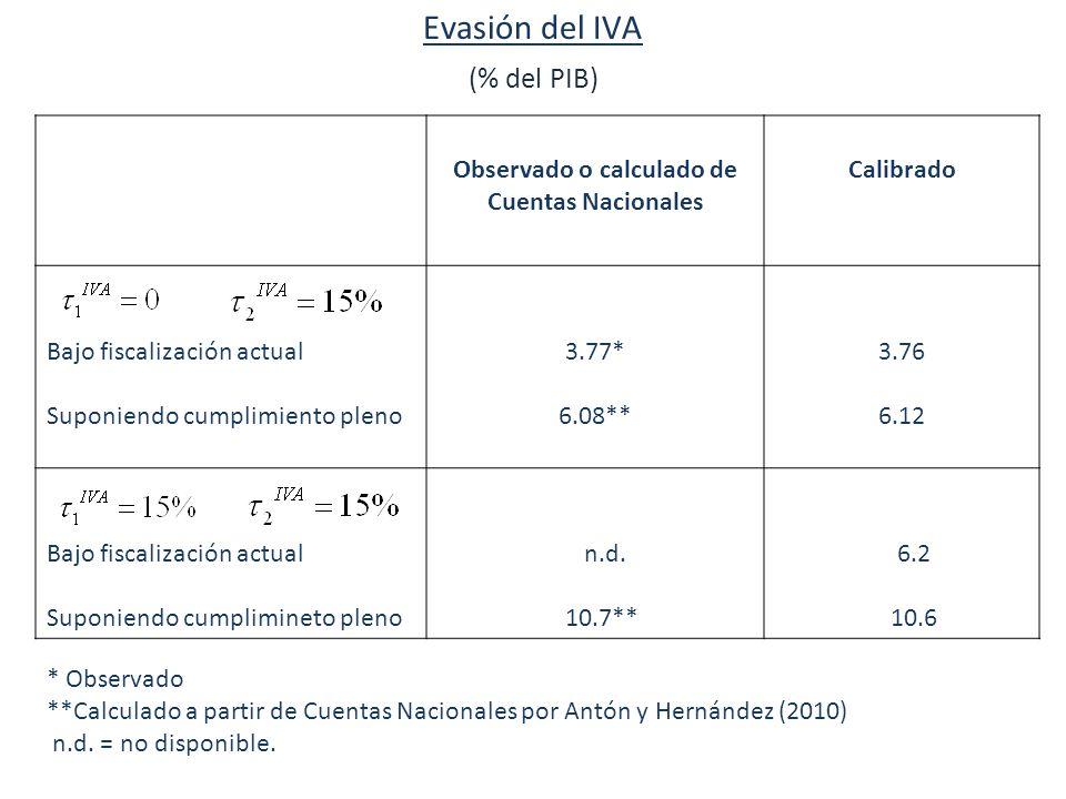 Evasión del IVA (% del PIB) Observado o calculado de Cuentas Nacionales Calibrado Bajo fiscalización actual Suponiendo cumplimiento pleno 3.77* 6.08** 3.76 6.12 Bajo fiscalización actual Suponiendo cumplimineto pleno n.d.