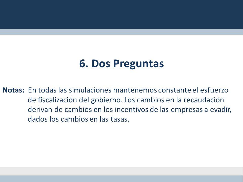 6. Dos Preguntas Notas: En todas las simulaciones mantenemos constante el esfuerzo de fiscalización del gobierno. Los cambios en la recaudación deriva