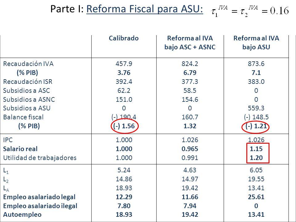 CalibradoReforma al IVA bajo ASC + ASNC Reforma al IVA bajo ASU Recaudación IVA (% PIB) Recaudación ISR Subsidios a ASC Subsidios a ASNC Subsidios a ASU Balance fiscal (% PIB) 457.9 3.76 392.4 62.2 151.0 0 (-) 190.4 (-) 1.56 824.2 6.79 377.3 58.5 154.6 0 160.7 1.32 873.6 7.1 383.0 0 559.3 (-) 148.5 (-) 1.21 IPC Salario real Utilidad de trabajadores 1.000 1.026 0.965 0.991 1.026 1.15 1.20 L 1 L 2 L A Empleo asalariado legal Empleo asalariado ilegal Autoempleo 5.24 14.86 18.93 12.29 7.80 18.93 4.63 14.97 19.42 11.66 7.94 19.42 6.05 19.55 13.41 25.61 0 13.41 Parte I: Reforma Fiscal para ASU: