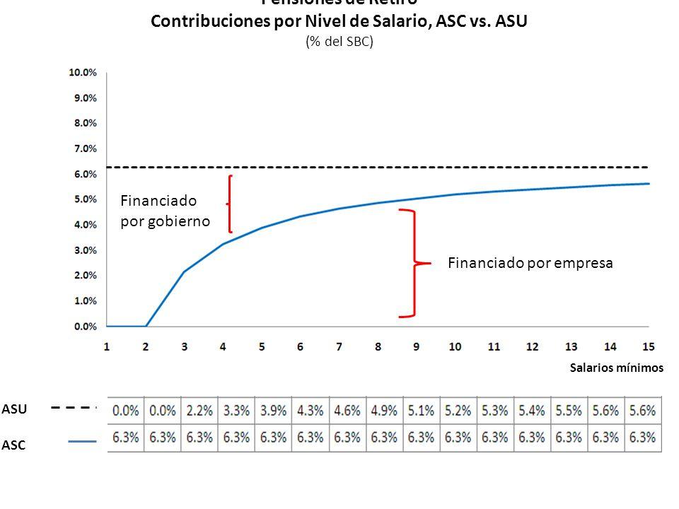 Diez Implicaciones del ASU Pensiones de Retiro Contribuciones por Nivel de Salario, ASC vs.