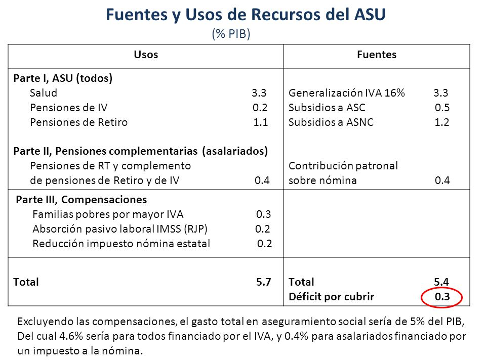 Diez Implicaciones del ASU Fuentes y Usos de Recursos del ASU (% PIB) UsosFuentes Parte I, ASU (todos) Salud 3.3 Pensiones de IV 0.2 Pensiones de Retiro 1.1 Parte II, Pensiones complementarias (asalariados) Pensiones de RT y complemento de pensiones de Retiro y de IV 0.4 Generalización IVA 16% 3.3 Subsidios a ASC 0.5 Subsidios a ASNC 1.2 Contribución patronal sobre nómina 0.4 Parte III, Compensaciones Familias pobres por mayor IVA 0.3 Absorción pasivo laboral IMSS (RJP) 0.2 Reducción impuesto nómina estatal 0.2 Total 5.7Total 5.4 Déficit por cubrir 0.3 Excluyendo las compensaciones, el gasto total en aseguramiento social sería de 5% del PIB, Del cual 4.6% sería para todos financiado por el IVA, y 0.4% para asalariados financiado por un impuesto a la nómina.