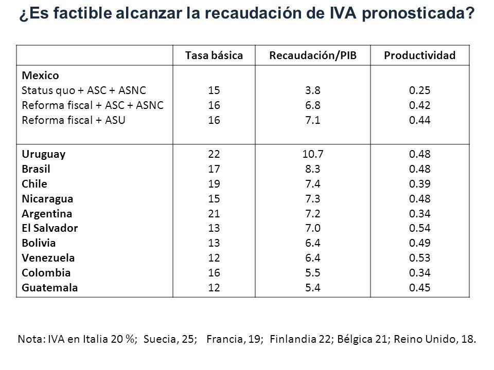 1. Motivation ¿Es factible alcanzar la recaudación de IVA pronosticada? Tasa básicaRecaudación/PIBProductividad Mexico Status quo + ASC + ASNC Reforma