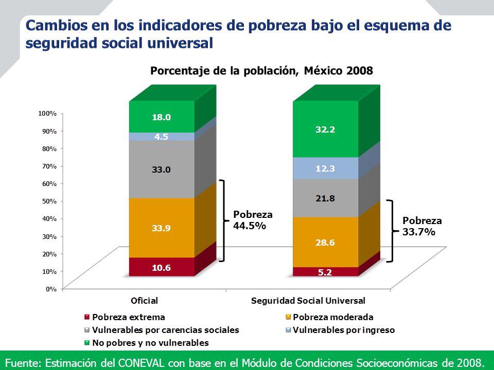 Fuente: Estimación del CONEVAL con base en el Módulo de Condiciones Socioeconómicas de 2008.
