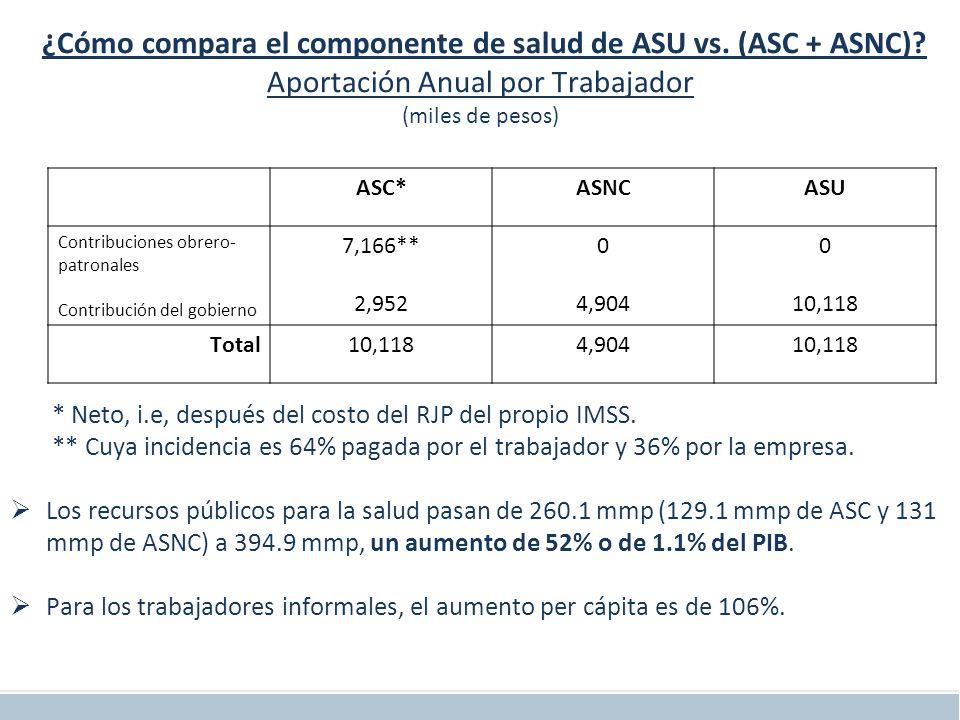 Diez Implicaciones del ASU ¿Cómo compara el componente de salud de ASU vs.