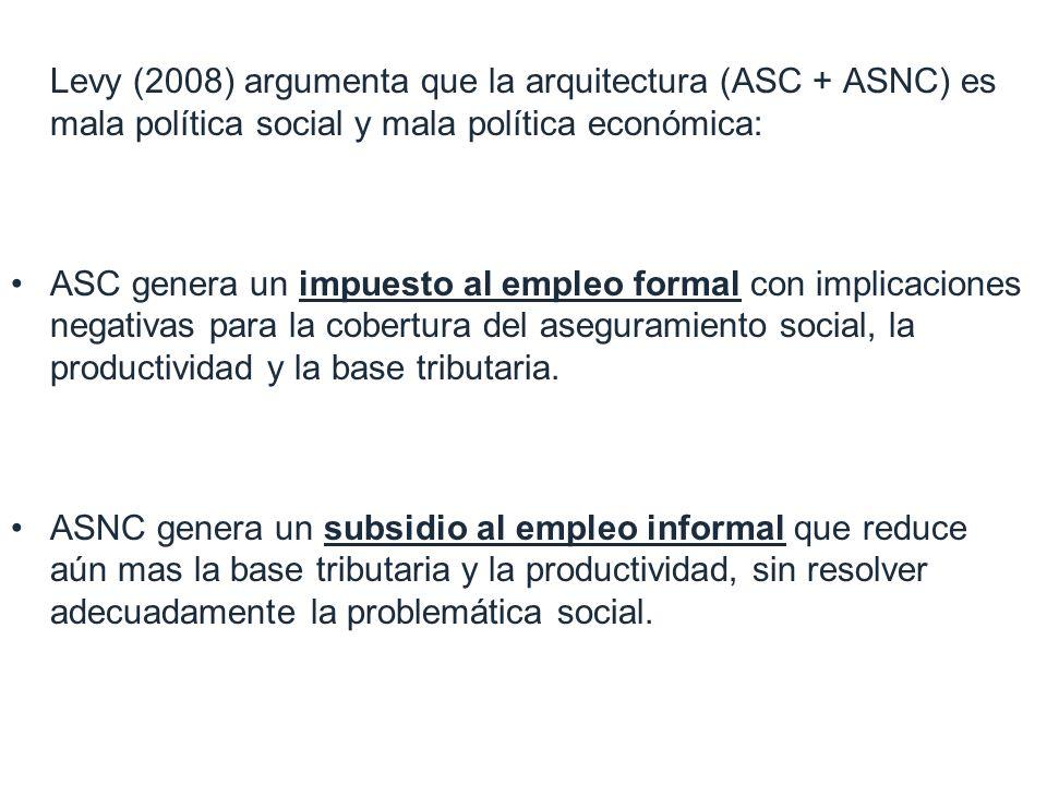 Levy (2008) argumenta que la arquitectura (ASC + ASNC) es mala política social y mala política económica: ASC genera un impuesto al empleo formal con implicaciones negativas para la cobertura del aseguramiento social, la productividad y la base tributaria.