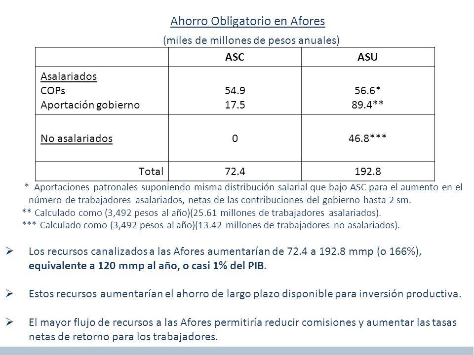 Diez Implicaciones del ASU Pensiones por Retiro y Ahorro Nacional, ASC vs.