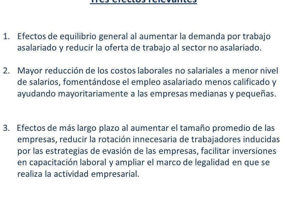 Diez Implicaciones del ASU Tres efectos relevantes 1.Efectos de equilibrio general al aumentar la demanda por trabajo asalariado y reducir la oferta de trabajo al sector no asalariado.