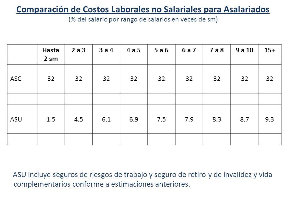 Diez Implicaciones del ASU Comparación de Costos Laborales no Salariales para Asalariados (% del salario por rango de salarios en veces de sm) ASU incluye seguros de riesgos de trabajo y seguro de retiro y de invalidez y vida complementarios conforme a estimaciones anteriores.