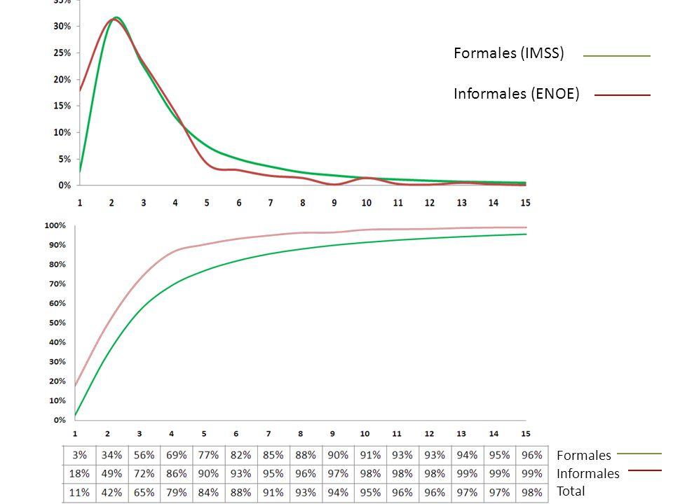 Diez Implicaciones del ASU Distribución de Trabajadores por Rango de Salarios Formales (IMSS) Informales (ENOE) Formales Informales Total