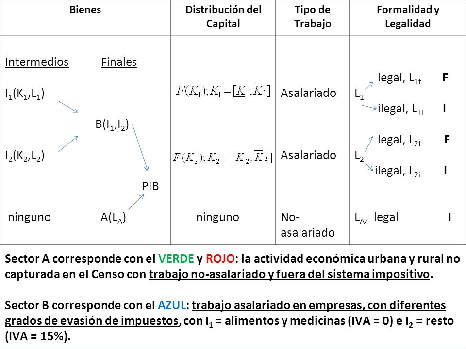 67 BienesDistribución del Capital Tipo de Trabajo Formalidad y Legalidad Intermedios Finales I 1 (K 1,L 1 ) B(I 1,I 2 ) I 2 (K 2,L 2 ) PIB ninguno A(L A ) ninguno Asalariado No- asalariado legal, L 1f F L 1 ilegal, L 1i I legal, L 2f F L 2 ilegal, L 2i I L A, legal I Sector A corresponde con el VERDE y ROJO: la actividad económica urbana y rural no capturada en el Censo con trabajo no-asalariado y fuera del sistema impositivo.