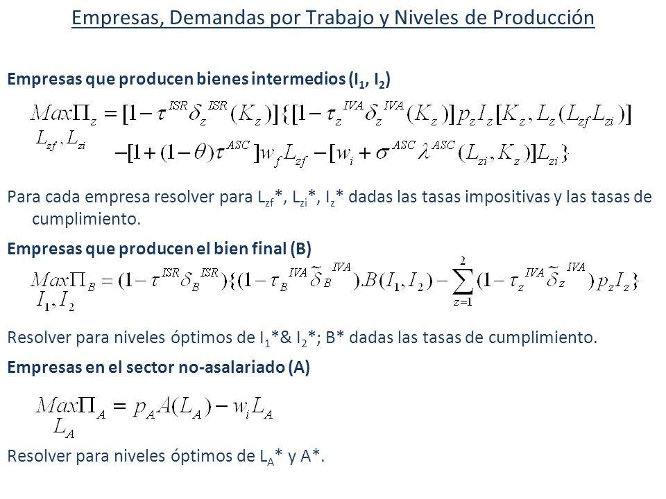 Empresas, Demandas por Trabajo y Niveles de Producción Empresas que producen bienes intermedios (I 1, I 2 ) Para cada empresa resolver para L zf *, L zi *, I z * dadas las tasas impositivas y las tasas de cumplimiento.