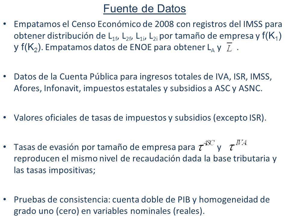 78 Labor market implications of social programs Fuente de Datos Empatamos el Censo Económico de 2008 con registros del IMSS para obtener distribución de L 1f, L 2f, L 1i, L 2i por tamaño de empresa y f(K 1 ) y f(K 2 ).