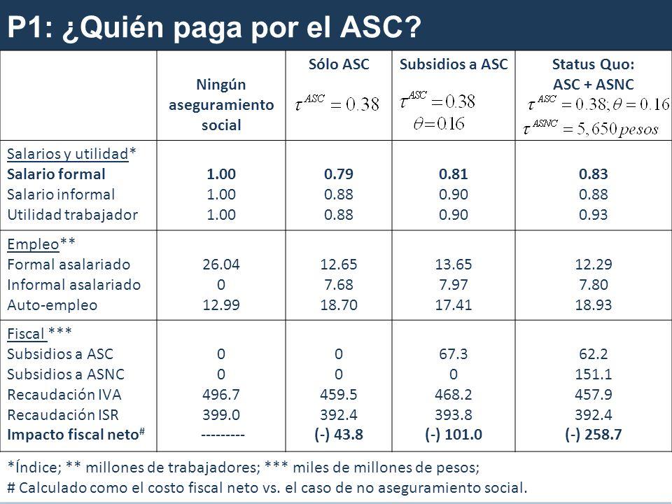 P1: ¿Quién paga por el ASC.