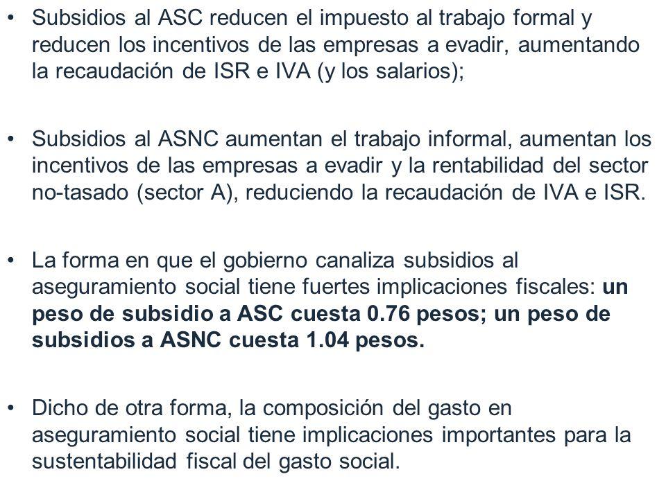 Subsidios al ASC reducen el impuesto al trabajo formal y reducen los incentivos de las empresas a evadir, aumentando la recaudación de ISR e IVA (y los salarios); Subsidios al ASNC aumentan el trabajo informal, aumentan los incentivos de las empresas a evadir y la rentabilidad del sector no-tasado (sector A), reduciendo la recaudación de IVA e ISR.