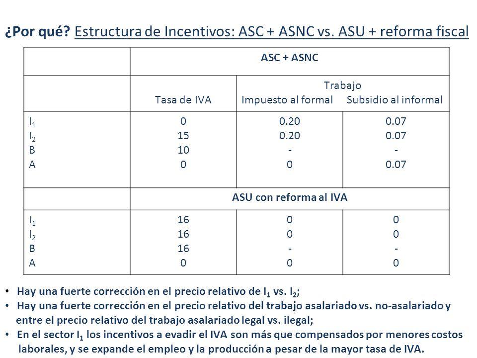 ¿Por qué. Estructura de Incentivos: ASC + ASNC vs.