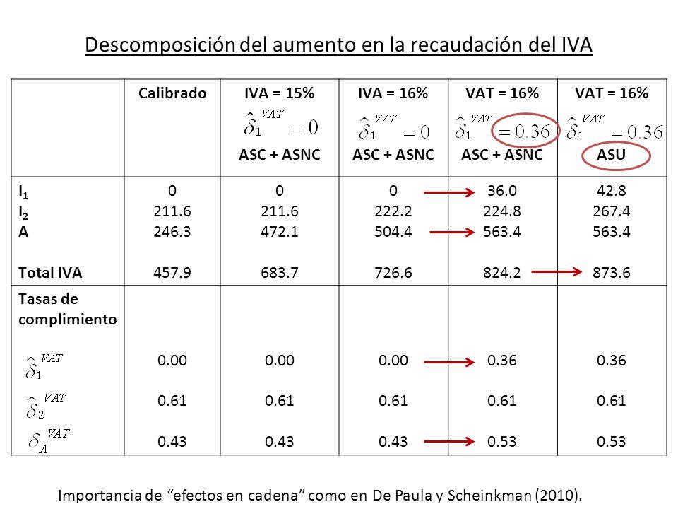 Descomposición del aumento en la recaudación del IVA CalibradoIVA = 15% ASC + ASNC IVA = 16% ASC + ASNC VAT = 16% ASC + ASNC VAT = 16% ASU I 1 I 2 A Total IVA 0 211.6 246.3 457.9 0 211.6 472.1 683.7 0 222.2 504.4 726.6 36.0 224.8 563.4 824.2 42.8 267.4 563.4 873.6 Tasas de complimiento 0.00 0.61 0.43 0.00 0.61 0.43 0.00 0.61 0.43 0.36 0.61 0.53 0.36 0.61 0.53 Importancia de efectos en cadena como en De Paula y Scheinkman (2010).